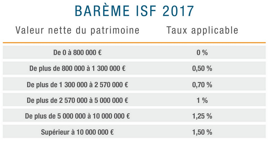 Tableau de barème ISF 2017 Handicap International